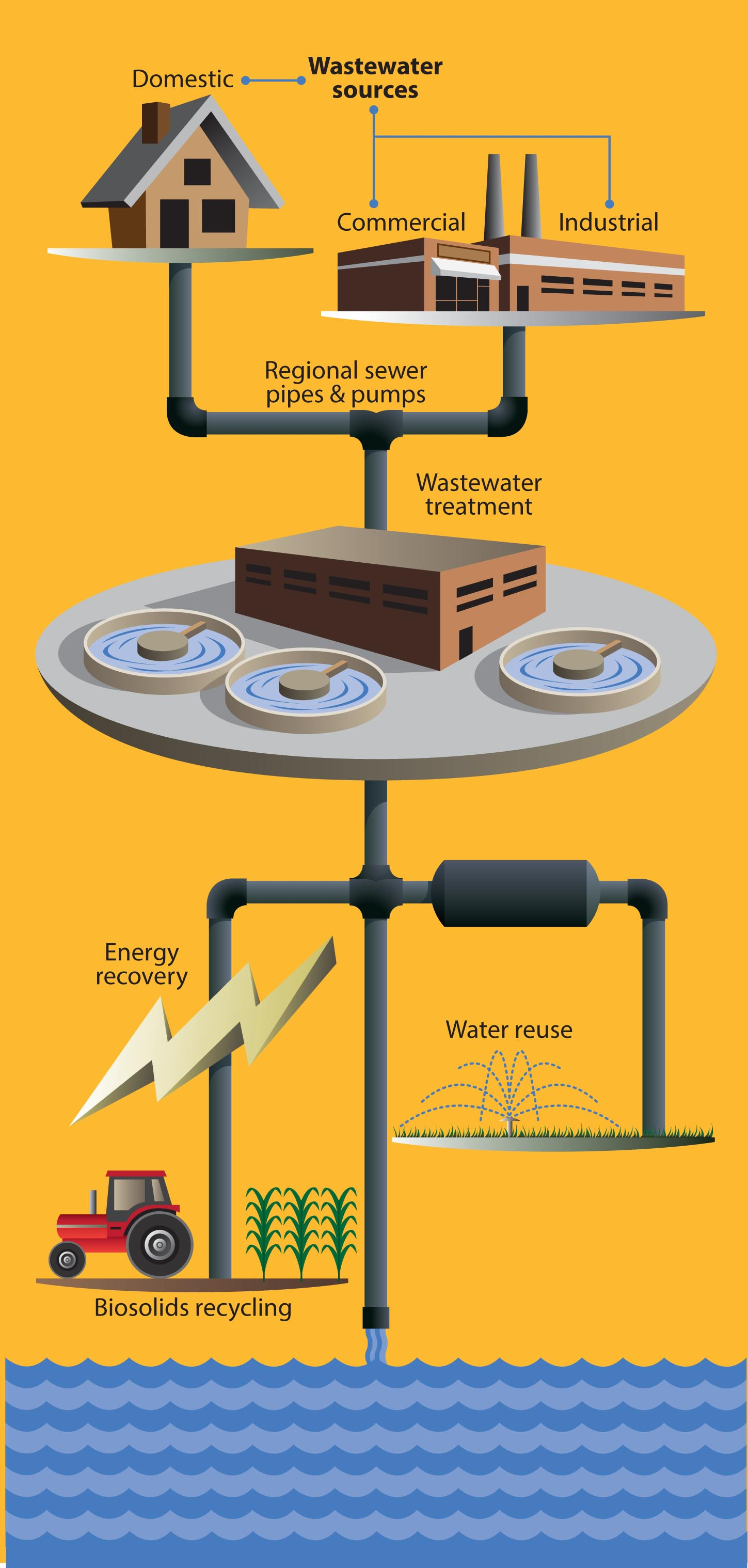 Wastewater Illustration: Courtesy of Association of Washington Cities